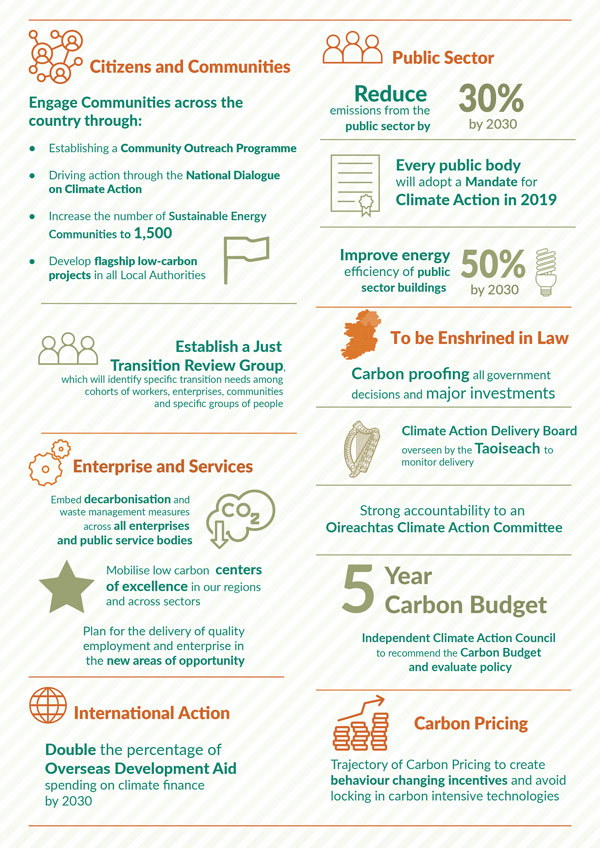 Climate Action Plan 1