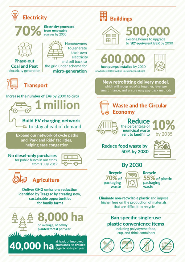 Climate Action Plan 2